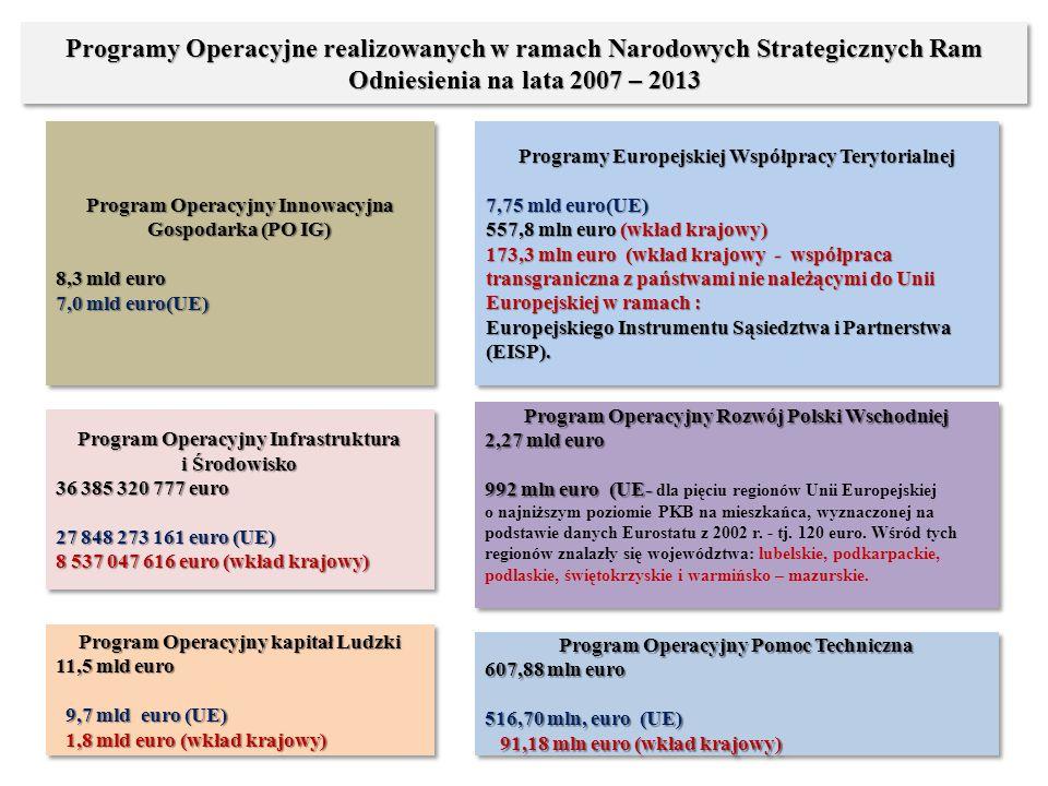 Programy Operacyjne realizowanych w ramach Narodowych Strategicznych Ram Odniesienia na lata 2007 – 2013