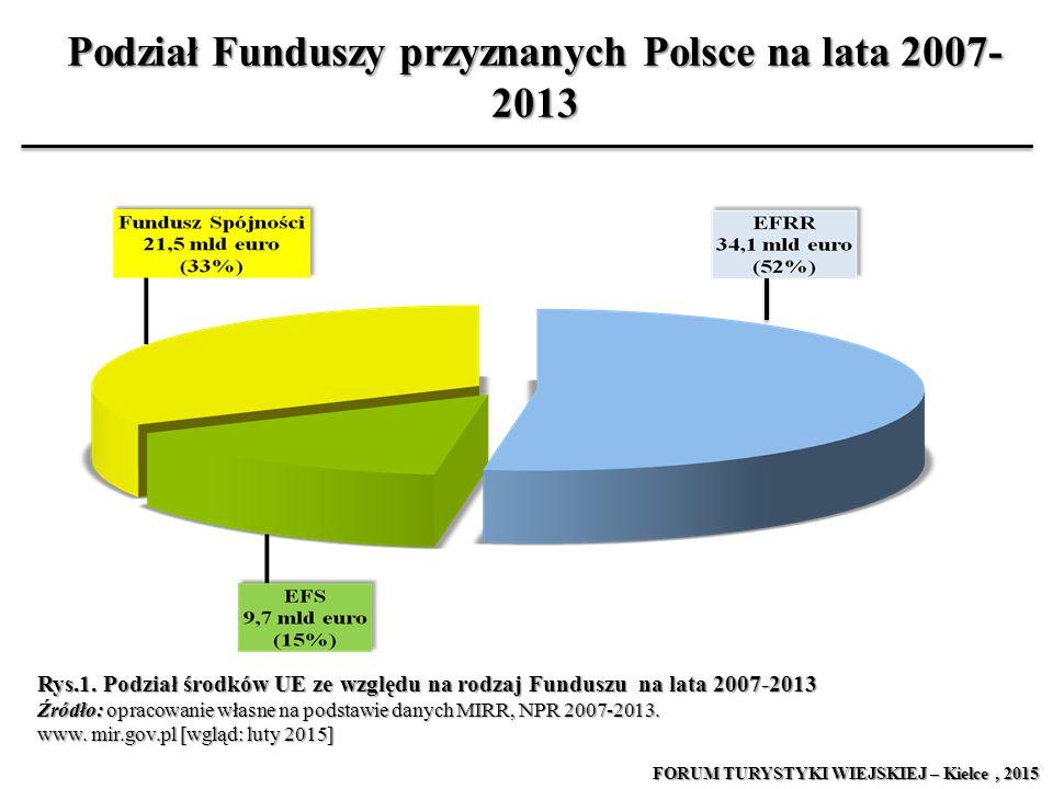 Podział Funduszy przyznanych Polsce na lata 2007-2013