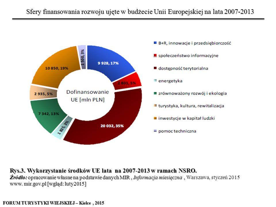 Sfery finansowania rozwoju ujęte w budżecie Unii Europejskiej na lata 2007-2013