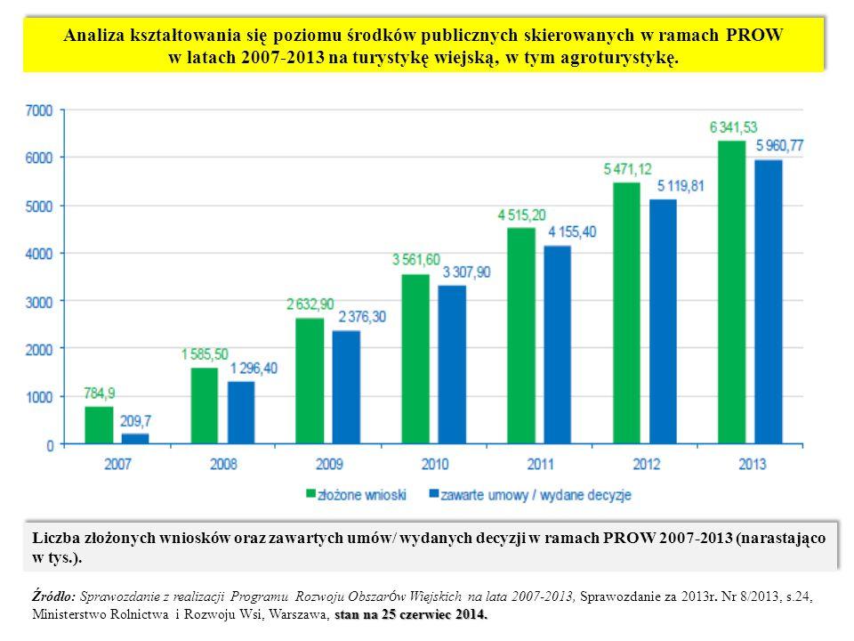 Analiza kształtowania się poziomu środków publicznych skierowanych w ramach PROW w latach 2007-2013 na turystykę wiejską, w tym agroturystykę.