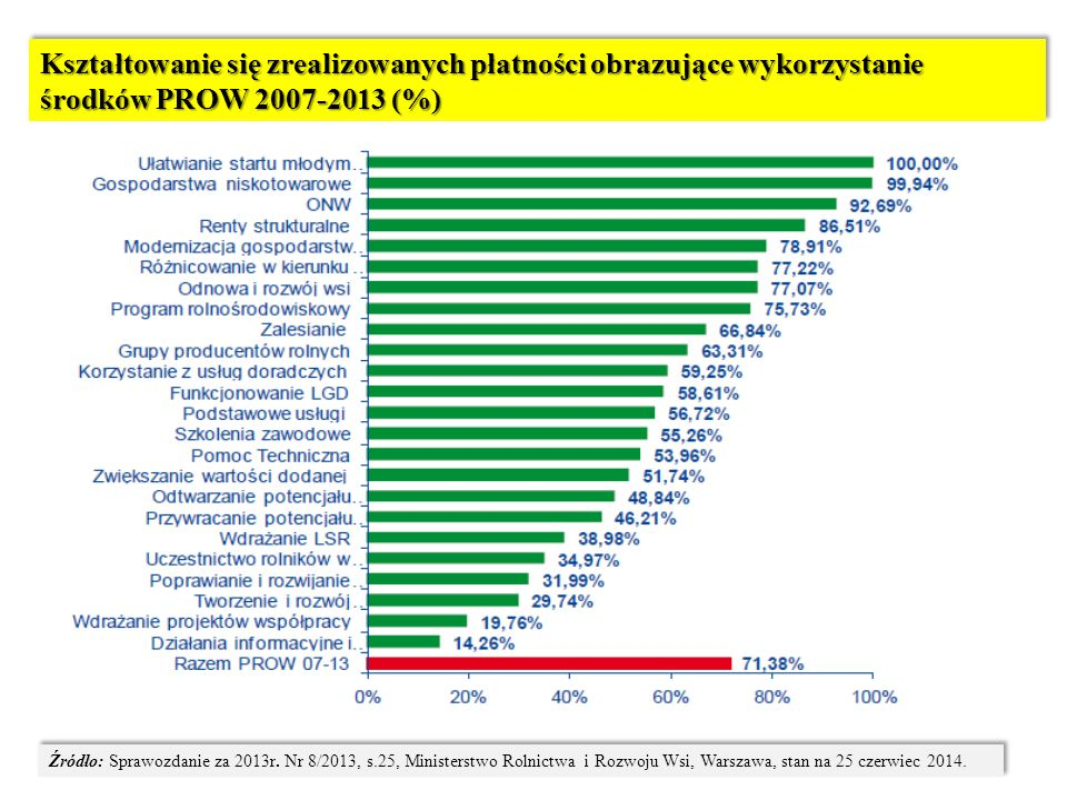 Kształtowanie się zrealizowanych płatności obrazujące wykorzystanie środków PROW 2007-2013 (%)