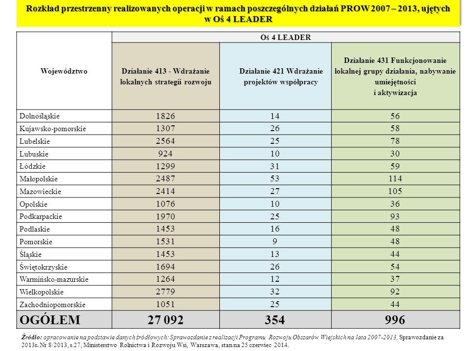 Rozkład przestrzenny realizowanych operacji w ramach poszczególnych działań PROW 2007 – 2013, ujętych w Oś 4 LEADER