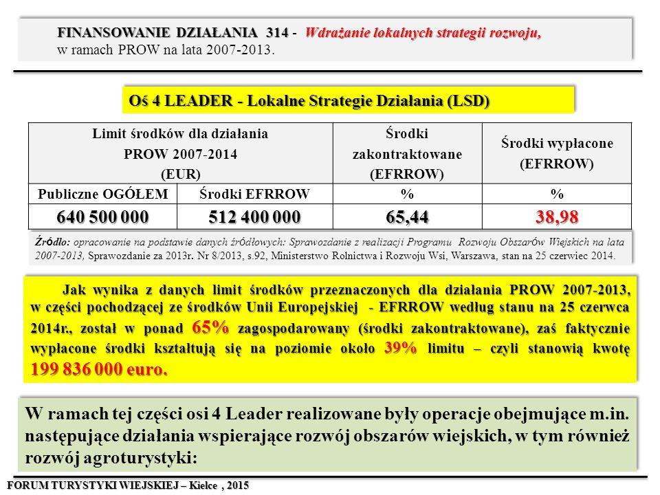Limit środków dla działania PROW 2007-2014 (EUR)