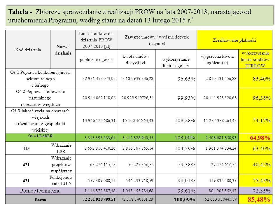 Tabela - Zbiorcze sprawozdanie z realizacji PROW na lata 2007-2013, narastająco od uruchomienia Programu, według stanu na dzień 13 lutego 2015 r.*
