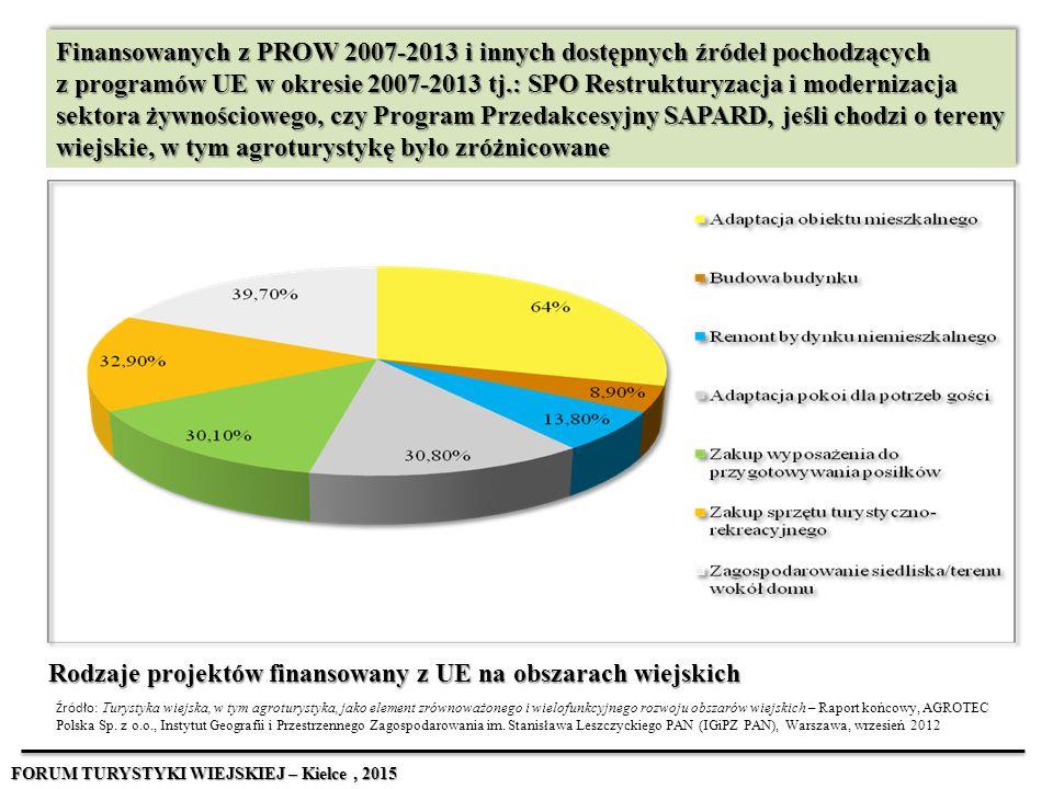 Rodzaje projektów finansowany z UE na obszarach wiejskich