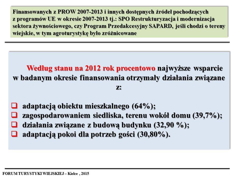 adaptacją obiektu mieszkalnego (64%);