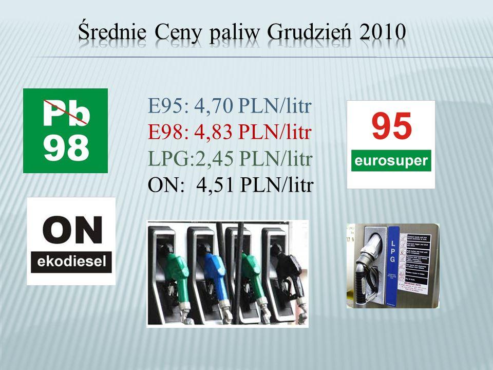 Średnie Ceny paliw Grudzień 2010