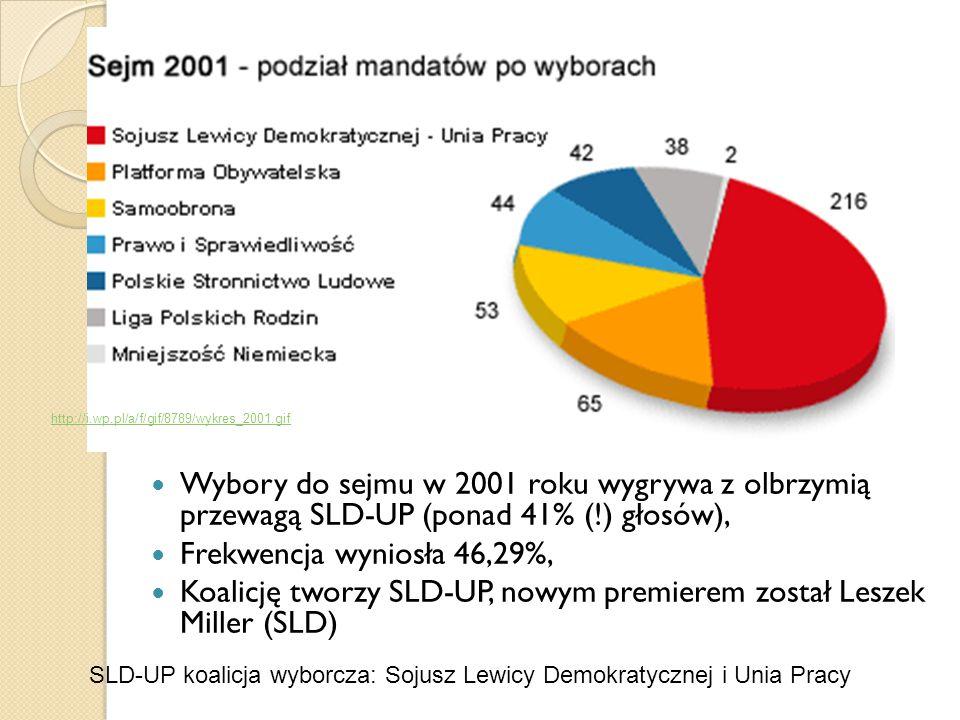 Koalicję tworzy SLD-UP, nowym premierem został Leszek Miller (SLD)