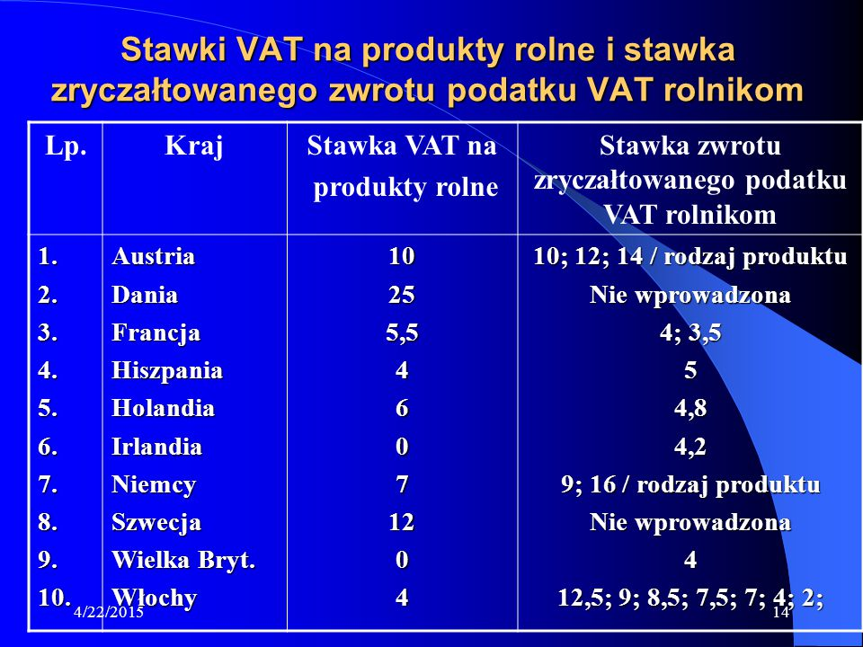 Stawka zwrotu zryczałtowanego podatku VAT rolnikom