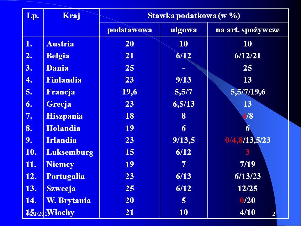 Lp. Kraj Stawka podatkowa (w %) podstawowa ulgowa na art. spożywcze 1.