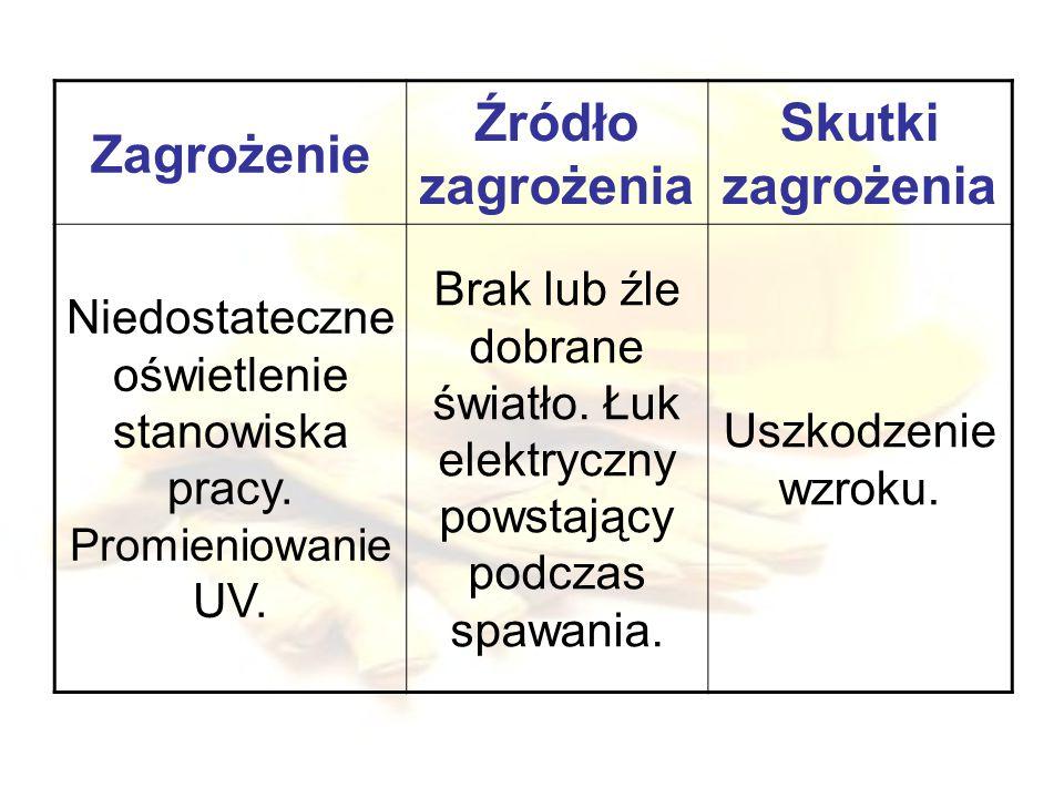 Niedostateczne oświetlenie stanowiska pracy. Promieniowanie UV.