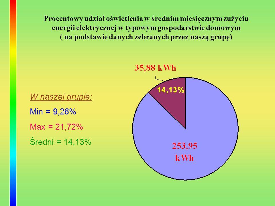 W naszej grupie: Min = 9,26% Max = 21,72% Średni = 14,13%