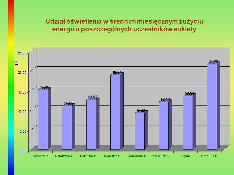 Udział oświetlenia w średnim miesięcznym zużyciu energii u poszczególnych uczestników ankiety