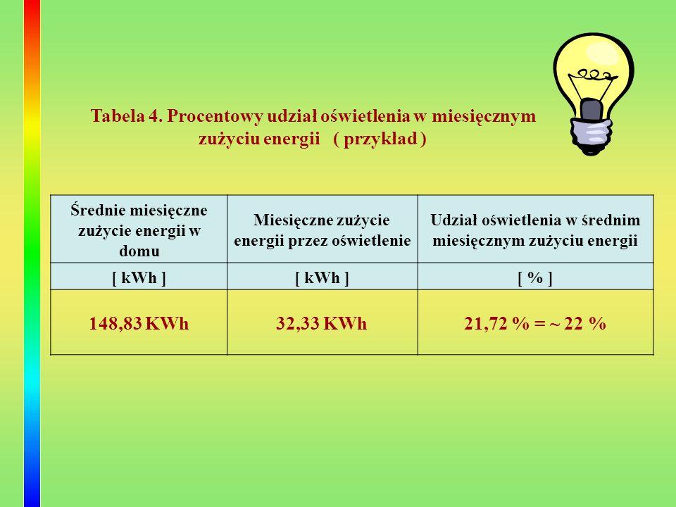 Tabela 4. Procentowy udział oświetlenia w miesięcznym zużyciu energii ( przykład )