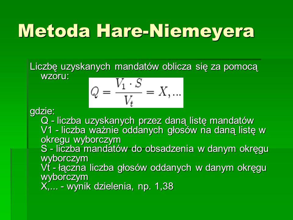 Metoda Hare-Niemeyera