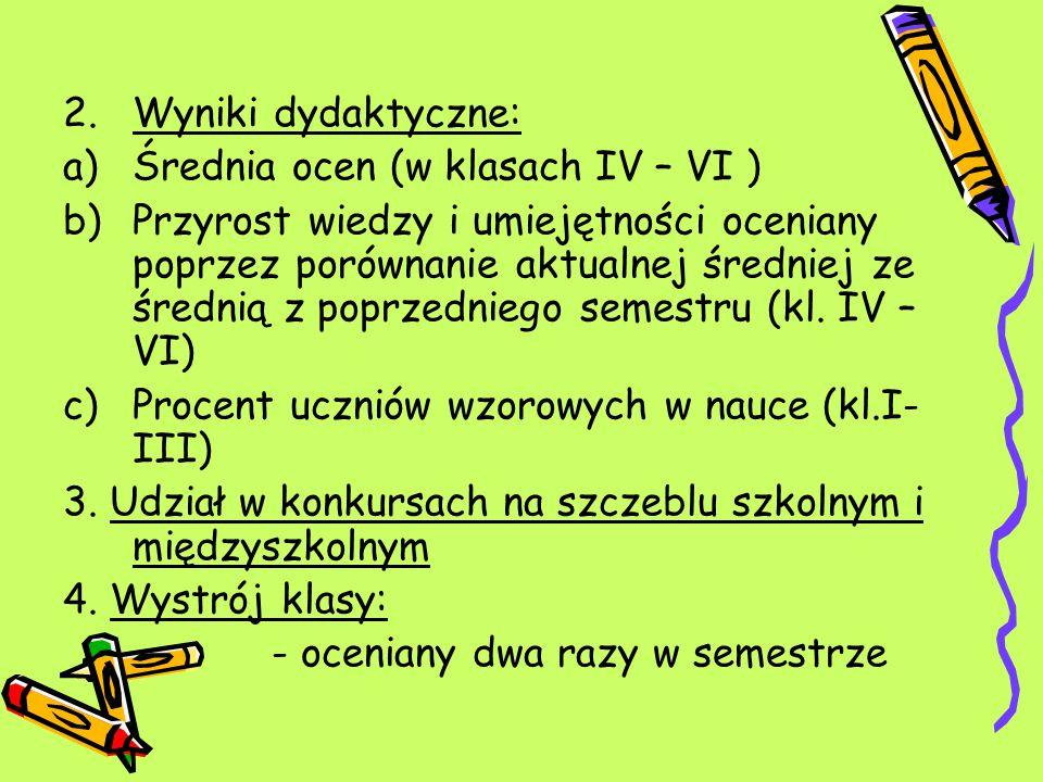 Wyniki dydaktyczne: Średnia ocen (w klasach IV – VI )