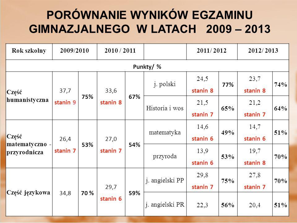PORÓWNANIE WYNIKÓW EGZAMINU GIMNAZJALNEGO W LATACH 2009 – 2013