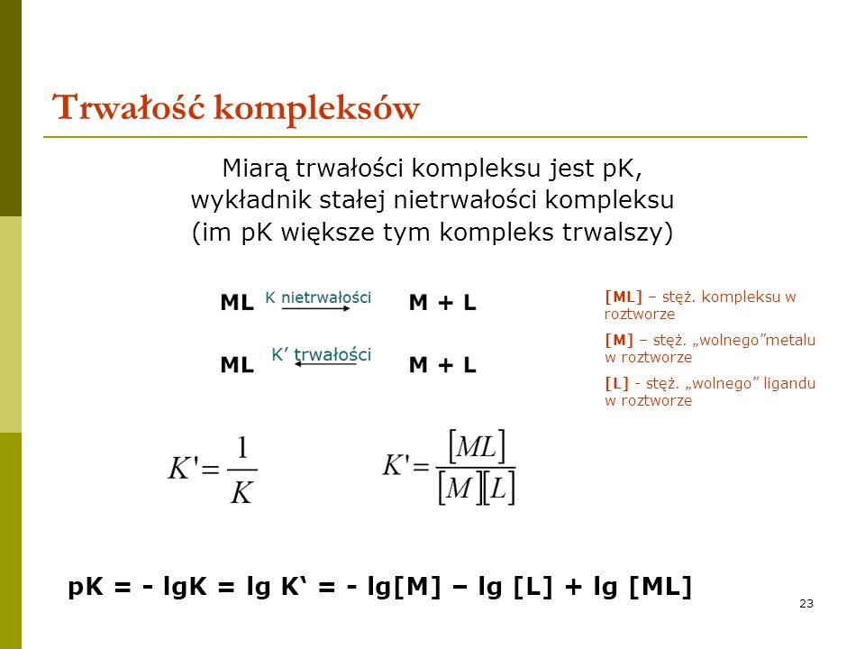 Trwałość kompleksów Miarą trwałości kompleksu jest pK,
