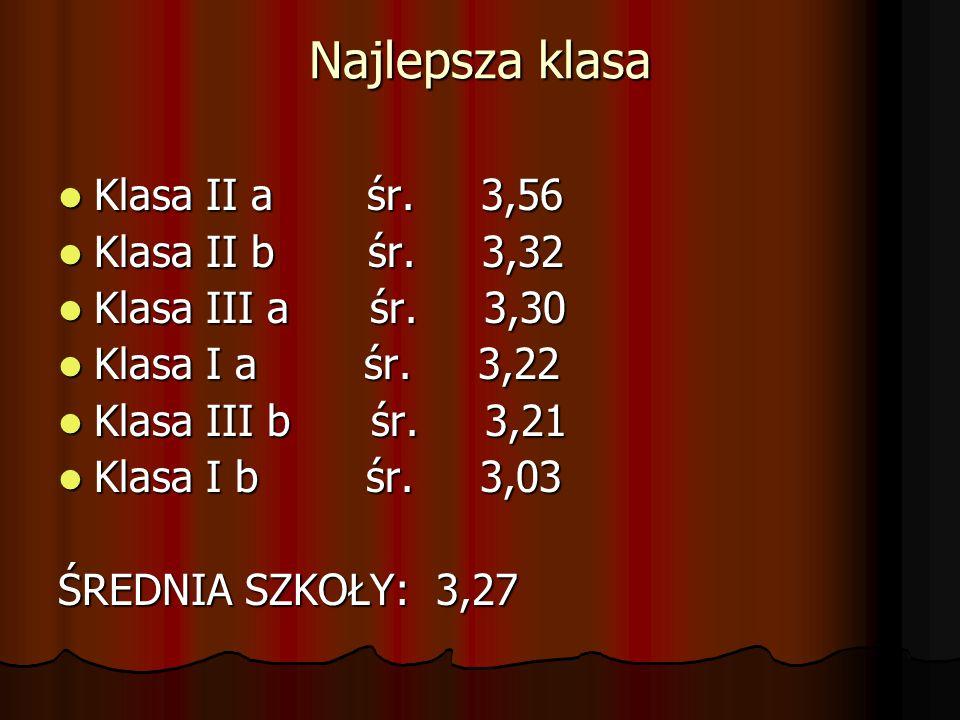 Najlepsza klasa Klasa II a śr. 3,56 Klasa II b śr. 3,32