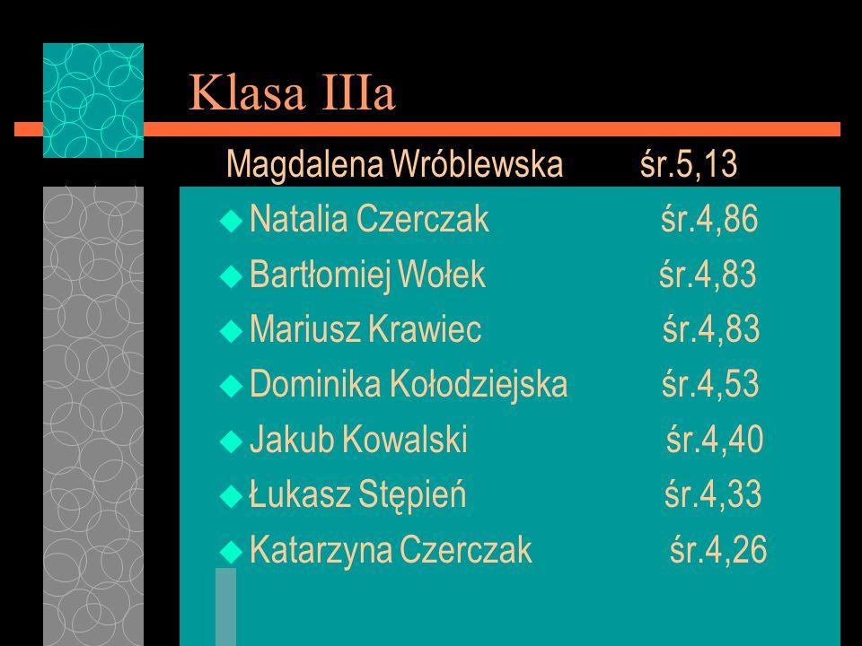 Klasa IIIa Magdalena Wróblewska śr.5,13 Natalia Czerczak śr.4,86