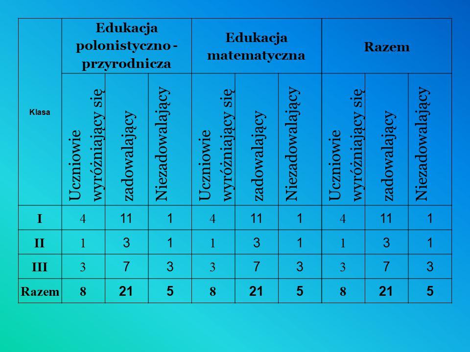 Edukacja polonistyczno - przyrodnicza Edukacja matematyczna