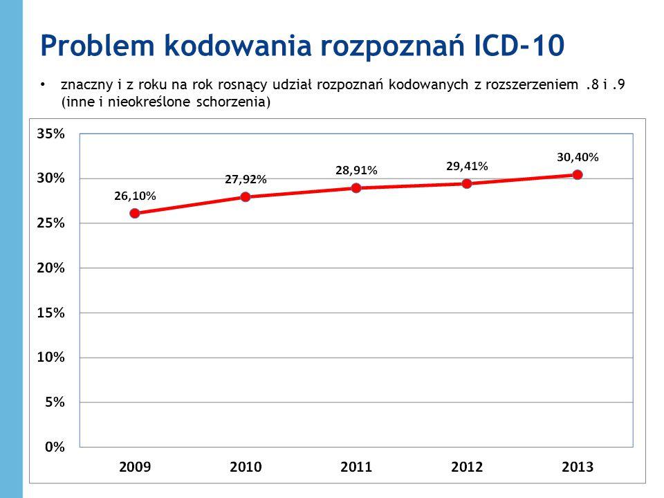 Problem kodowania rozpoznań ICD-10
