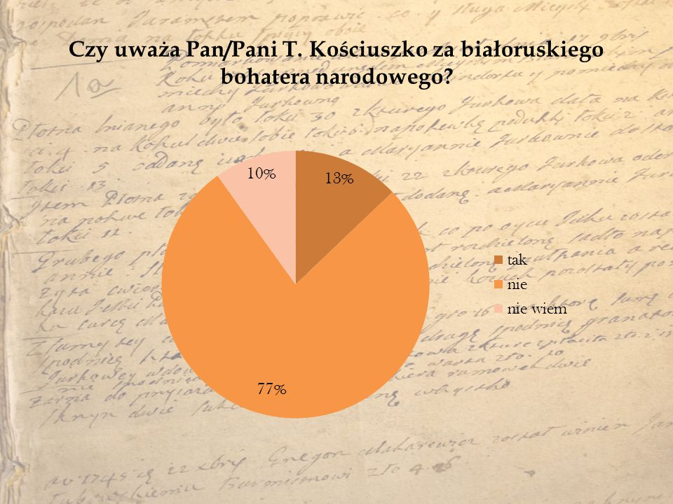 Czy uważa Pan/Pani T. Kościuszko za białoruskiego bohatera narodowego