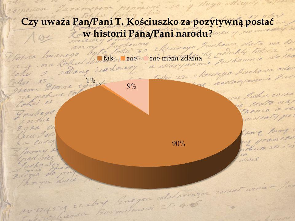 Czy uważa Pan/Pani T. Kościuszko za pozytywną postać w historii Pana/Pani narodu