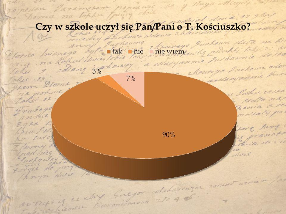 Czy w szkole uczył się Pan/Pani o T. Kościuszko