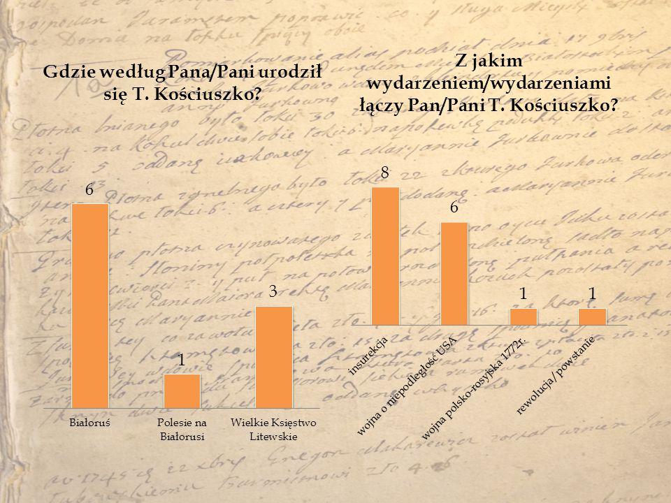 Gdzie według Pana/Pani urodził się T. Kościuszko