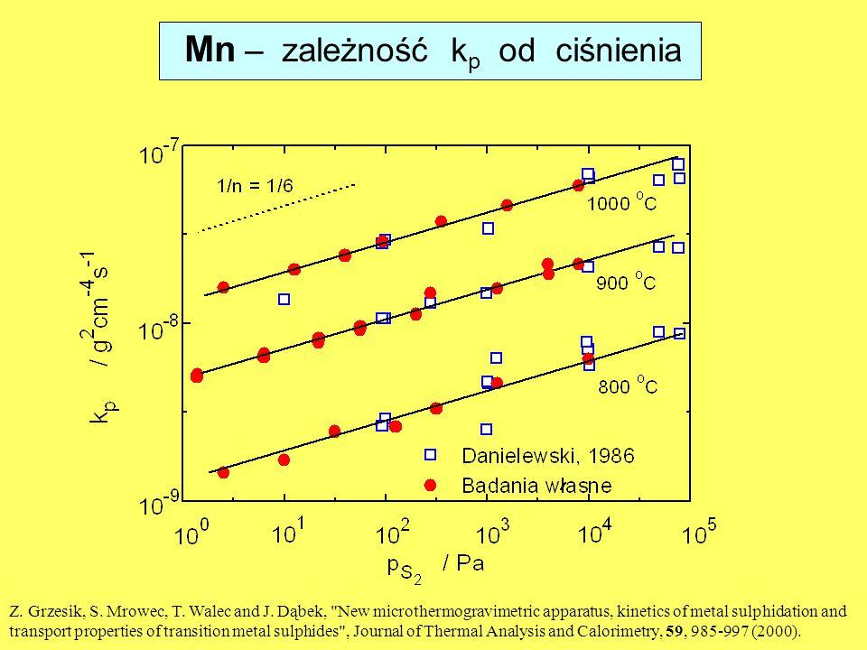 Mn – zależność kp od ciśnienia