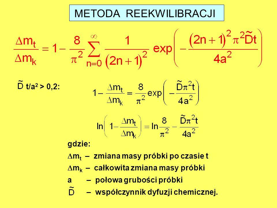 METODA REEKWILIBRACJI