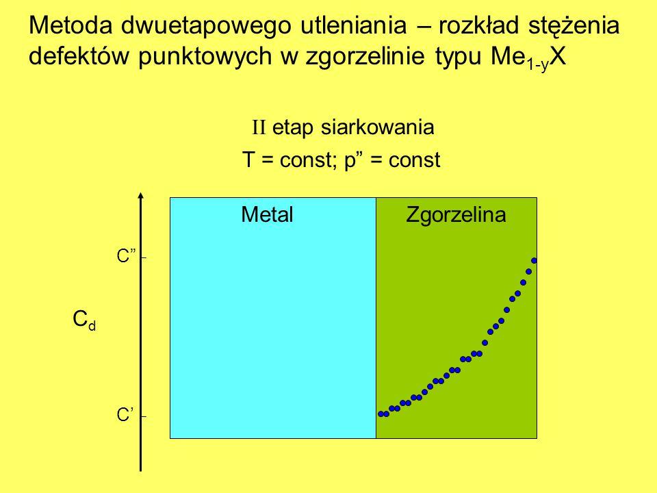 Metoda dwuetapowego utleniania – rozkład stężenia defektów punktowych w zgorzelinie typu Me1-yX