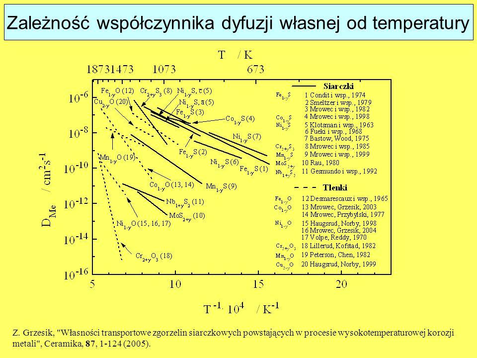 Zależność współczynnika dyfuzji własnej od temperatury