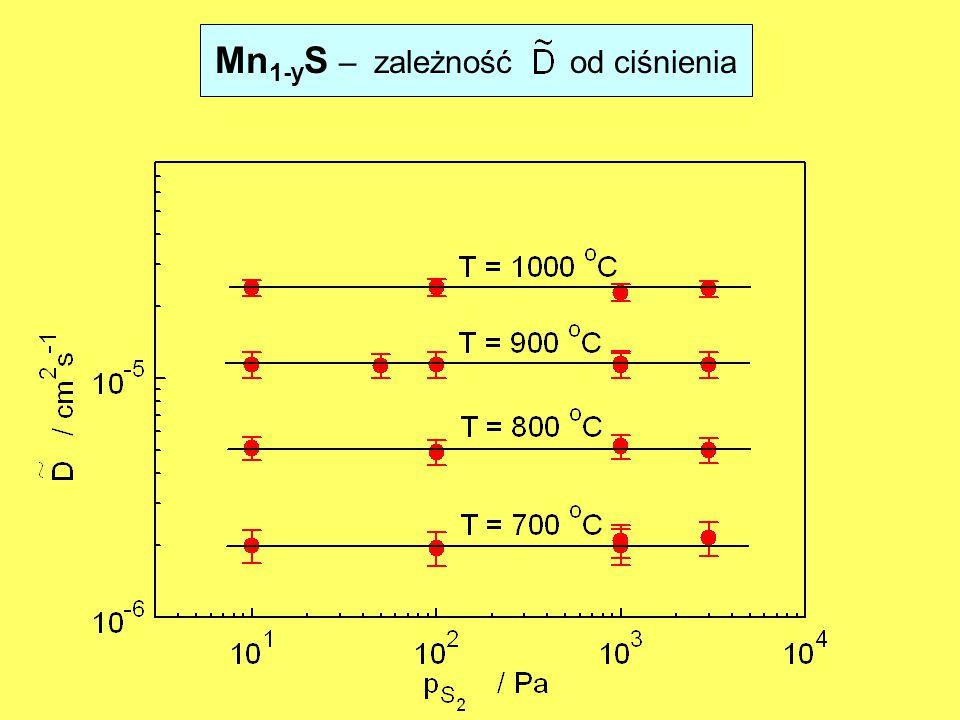 Mn1-yS – zależność od ciśnienia