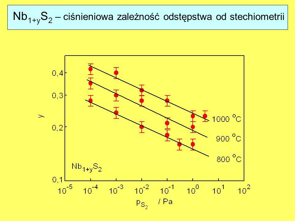 Nb1+yS2 – ciśnieniowa zależność odstępstwa od stechiometrii