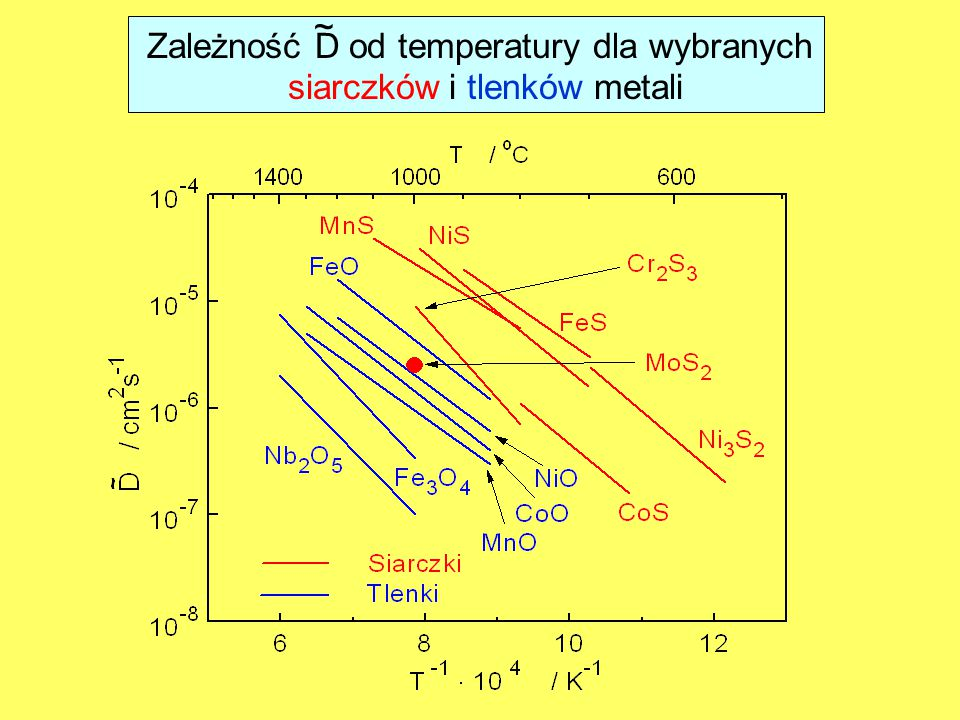 Zależność D od temperatury dla wybranych siarczków i tlenków metali
