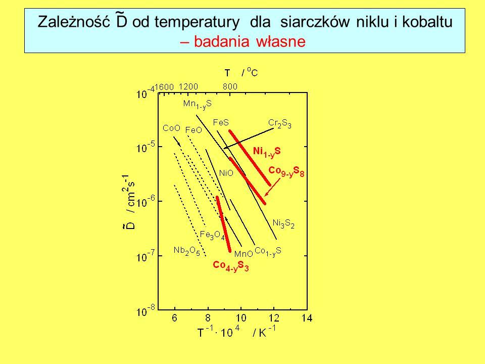 Zależność D od temperatury dla siarczków niklu i kobaltu