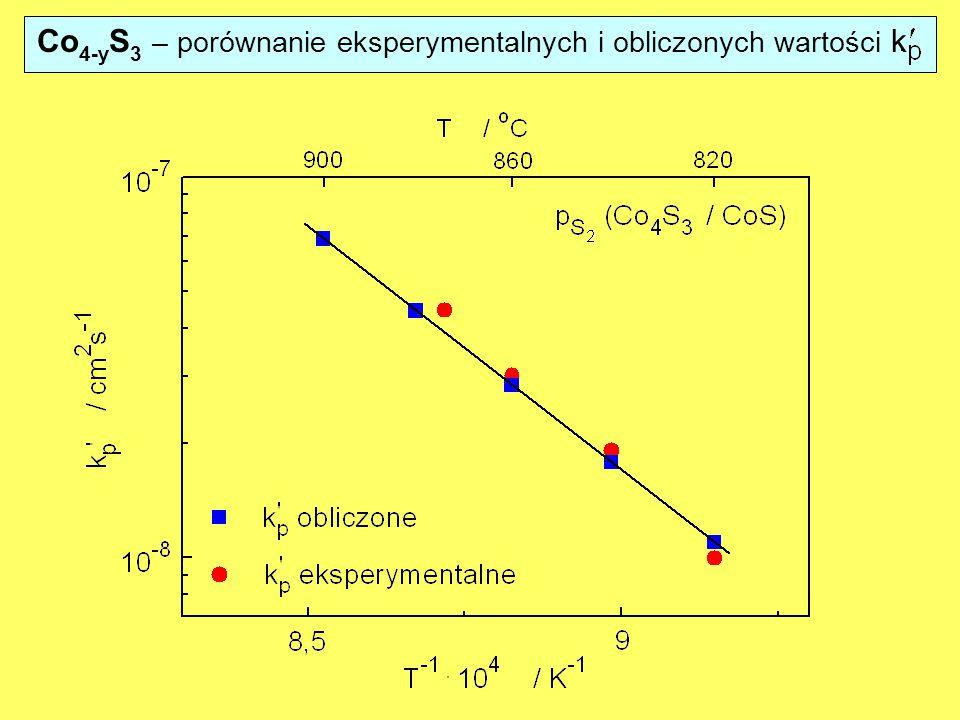 Co4-yS3 – porównanie eksperymentalnych i obliczonych wartości k