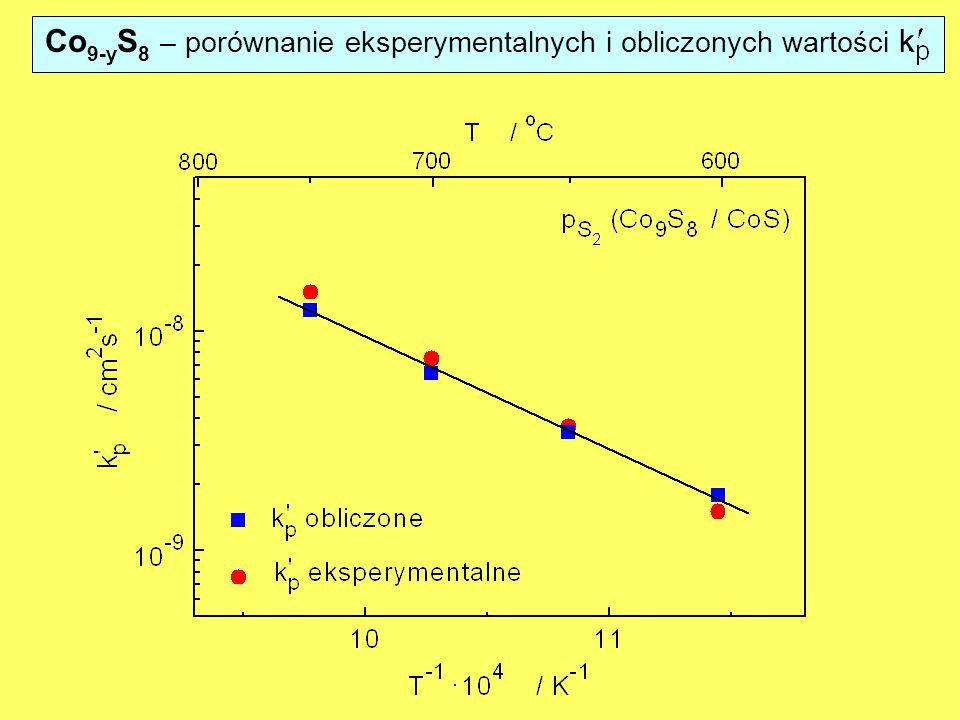 Co9-yS8 – porównanie eksperymentalnych i obliczonych wartości k