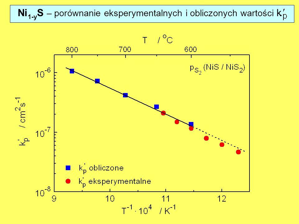 Ni1-yS – porównanie eksperymentalnych i obliczonych wartości k