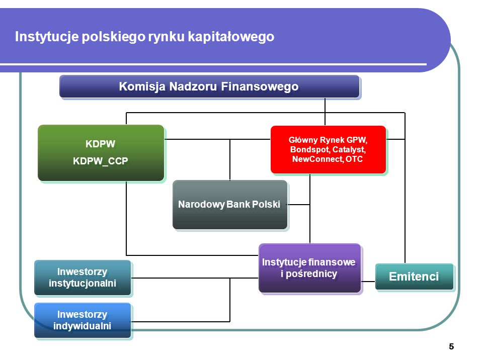 Instytucje polskiego rynku kapitałowego
