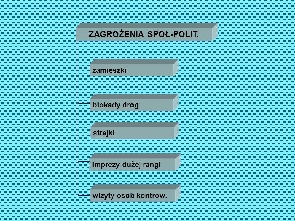 ZAGROŻENIA SPOŁ-POLIT.