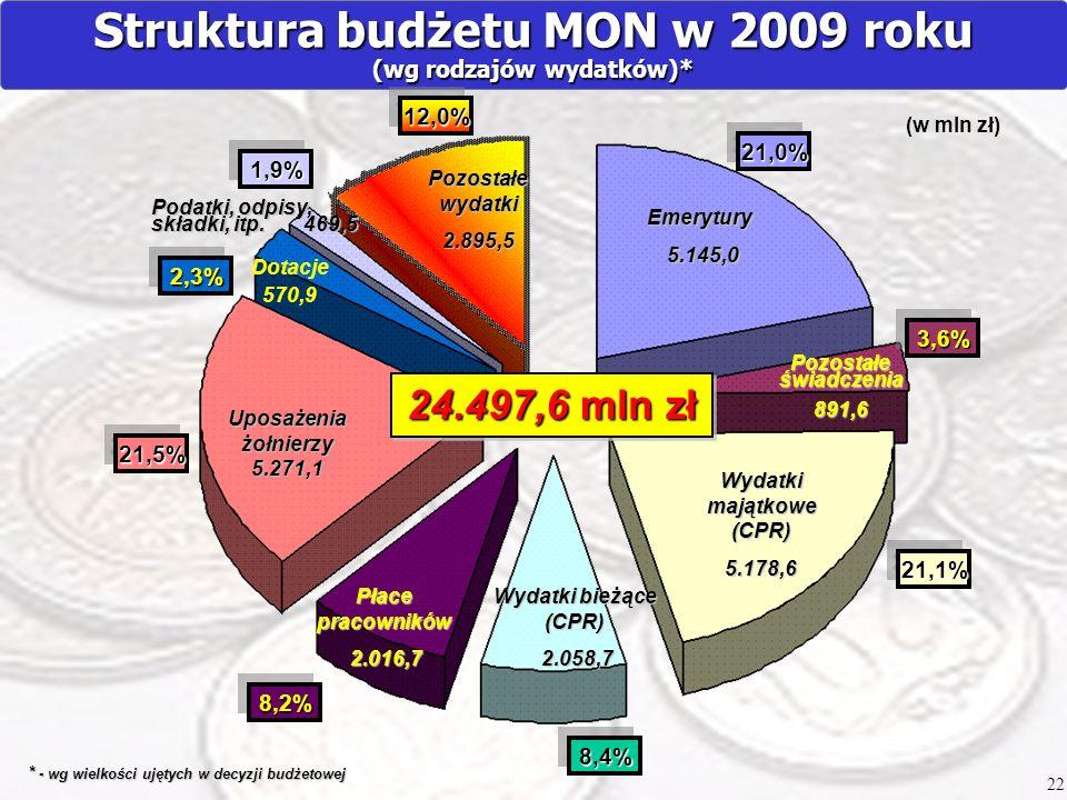 Struktura budżetu MON w 2009 roku (wg rodzajów wydatków)*