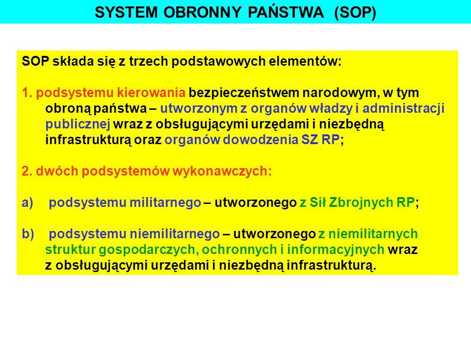 SYSTEM OBRONNY PAŃSTWA (SOP)