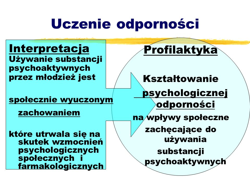 Uczenie odporności Profilaktyka Interpretacja Kształtowanie
