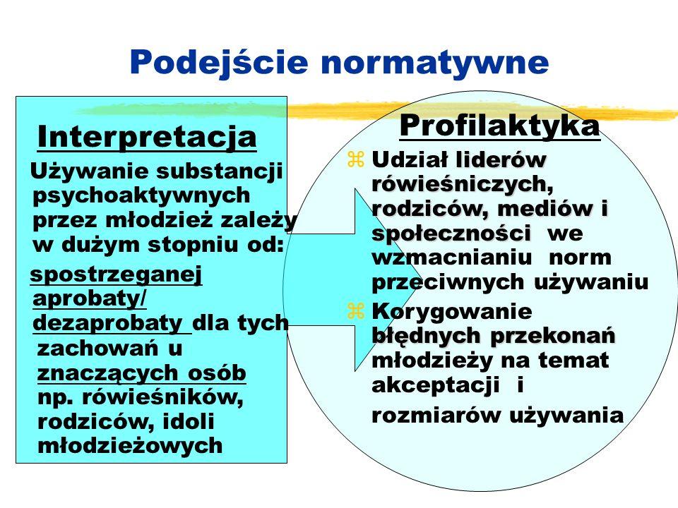 Podejście normatywne Interpretacja Profilaktyka