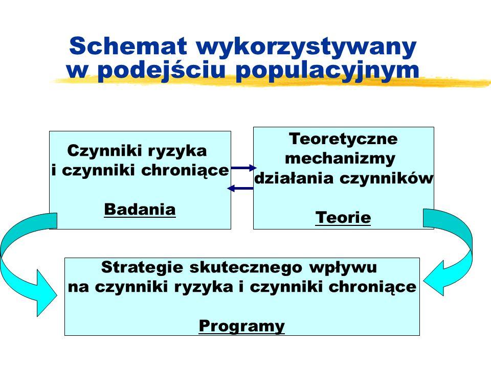 Schemat wykorzystywany w podejściu populacyjnym