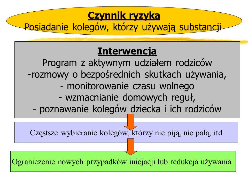 Czynnik ryzyka Interwencja