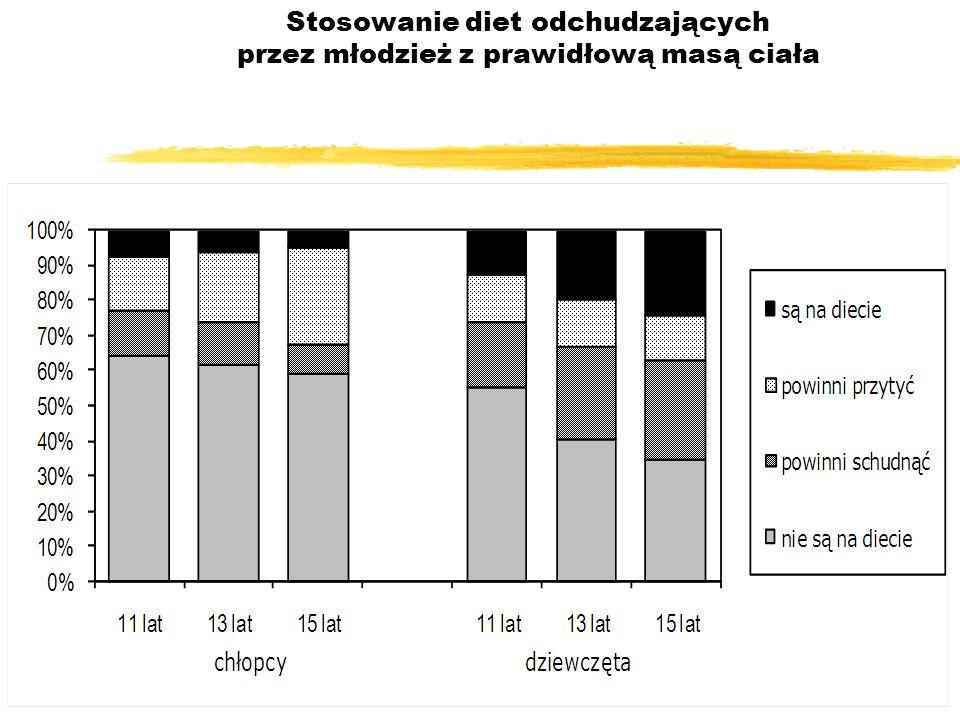 Stosowanie diet odchudzających przez młodzież z prawidłową masą ciała